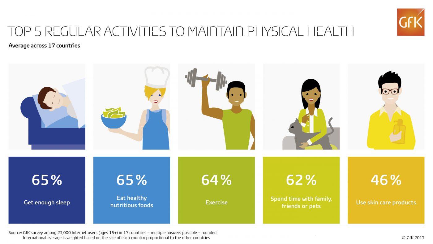 Maintain Physical Health