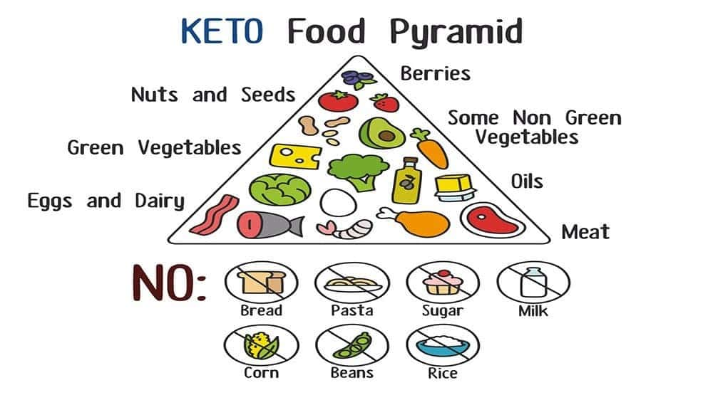 is keto diet really safe